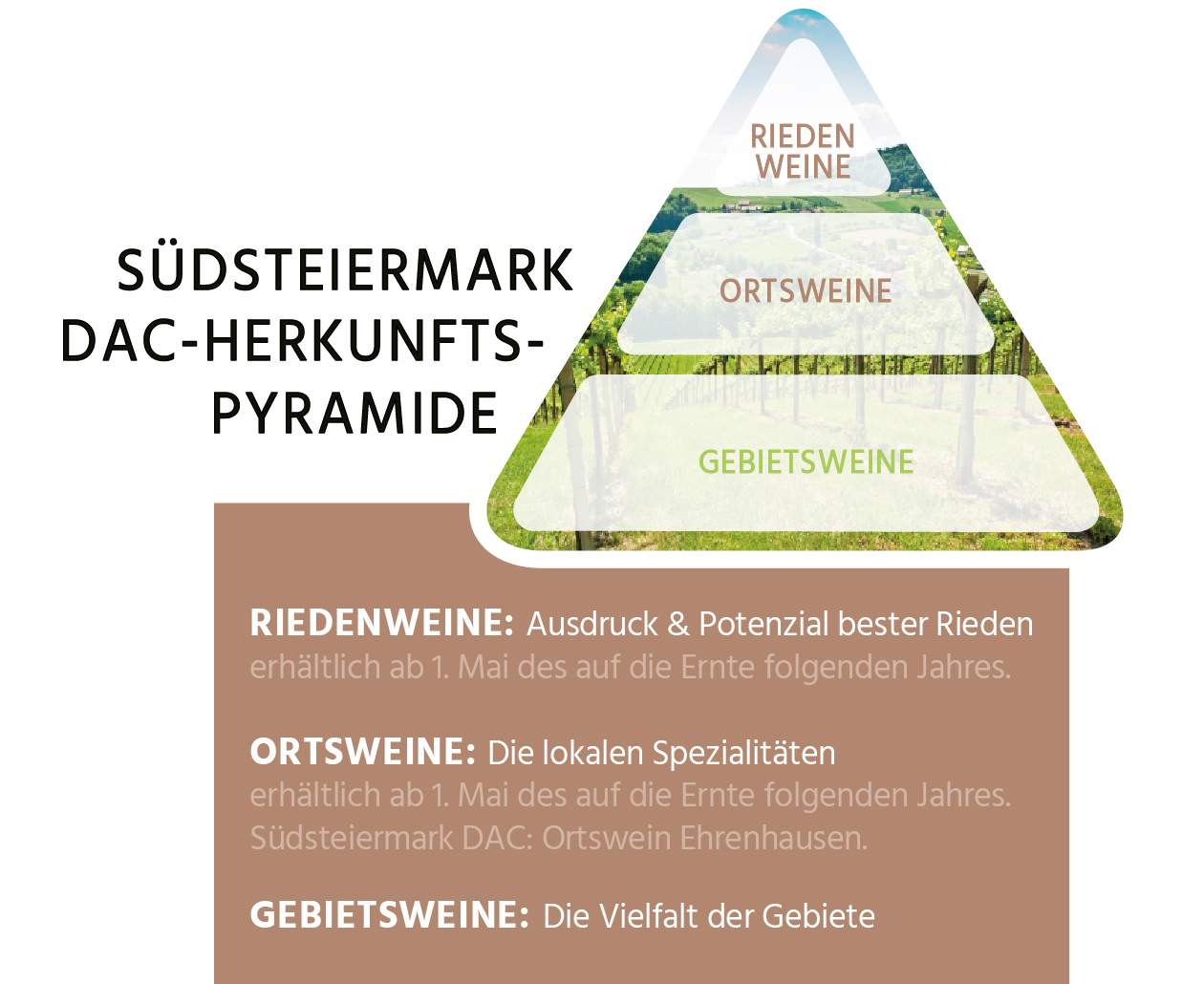 südsteiermark dac herkunftspyramide